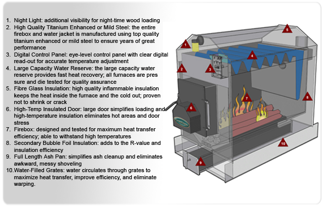 Outdoor Wood Boiler Square Deal, How An Outdoor Wood Burning Stove Works
